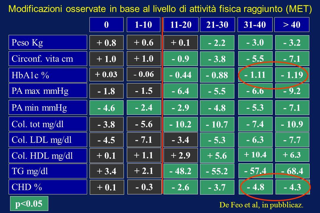 01-1011-2021-3031-40> 40 Peso Kg HbA1c % PA max mmHg PA min mmHg Col. tot mg/dl Col. LDL mg/dl Col. HDL mg/dl TG mg/dl CHD % Circonf. vita cm + 0.8 +