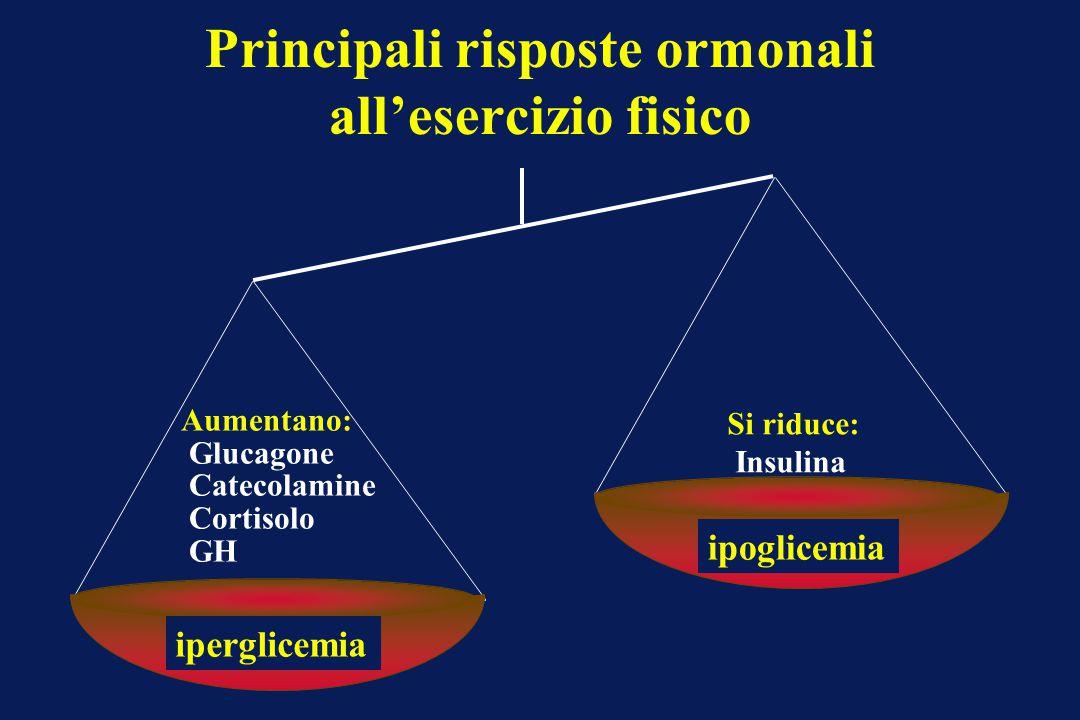 Principali risposte ormonali all'esercizio fisico Si riduce: Insulina Aumentano: Glucagone Catecolamine Cortisolo GH iperglicemia ipoglicemia