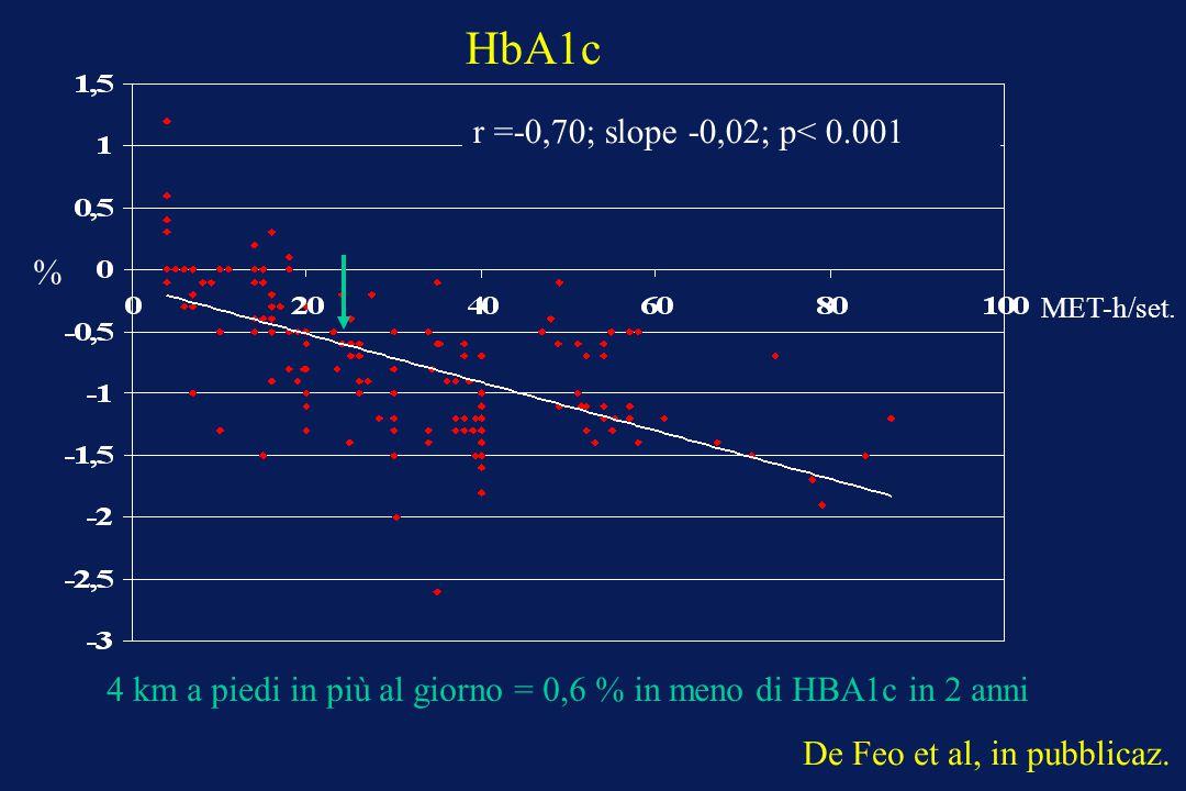 HbA1c MET-h/set. r =-0,70; slope -0,02; p< 0.001 % 4 km a piedi in più al giorno = 0,6 % in meno di HBA1c in 2 anni De Feo et al, in pubblicaz.