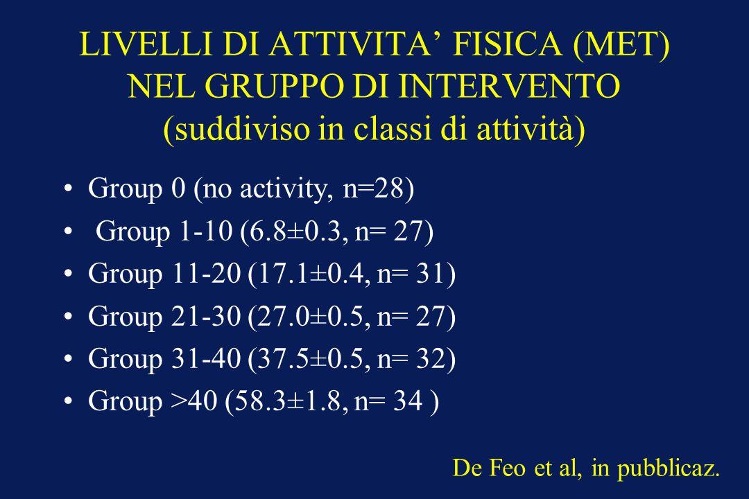 LIVELLI DI ATTIVITA' FISICA (MET) NEL GRUPPO DI INTERVENTO (suddiviso in classi di attività) Group 0 (no activity, n=28) Group 1-10 (6.8±0.3, n= 27) G