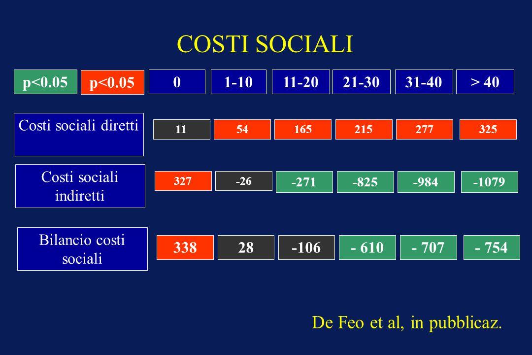 01-1011-2021-3031-40> 40p<0.05 COSTI SOCIALI - 707- 754 277325 Bilancio costi sociali 338 Costi sociali diretti 11 Costi sociali indiretti 327 28 54 -