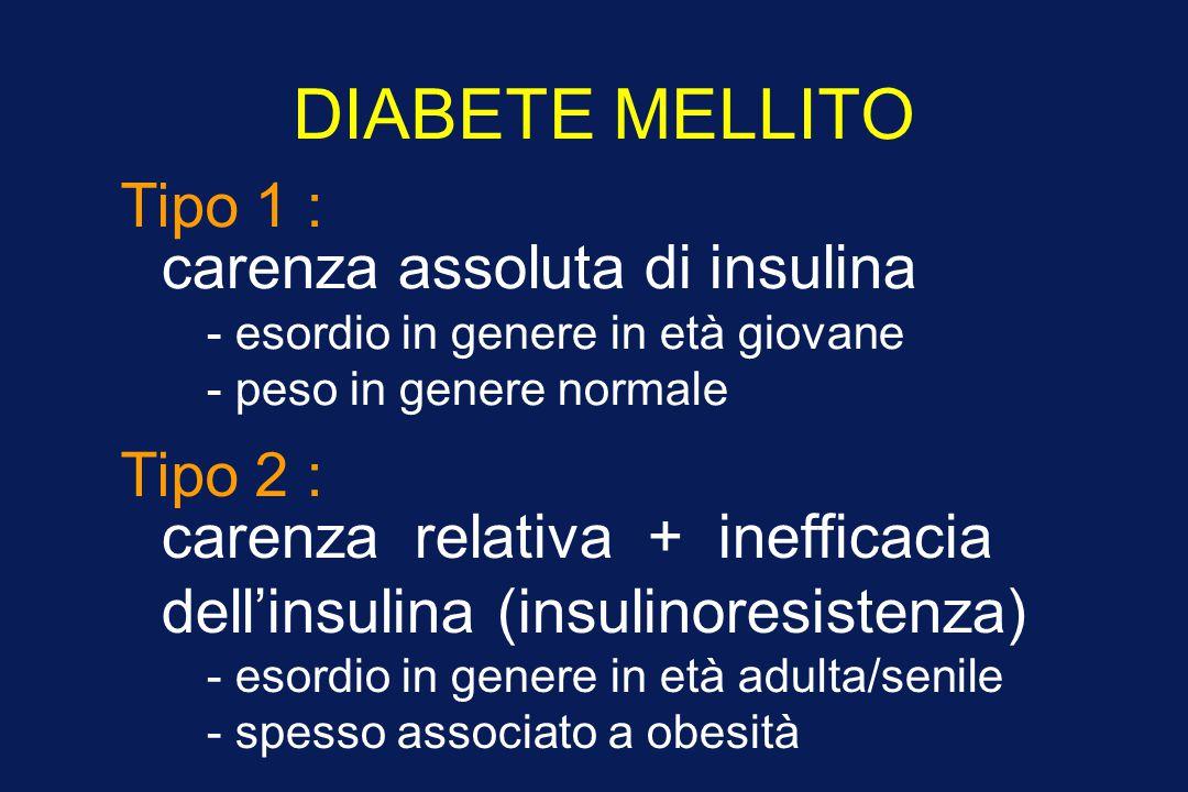 Cambiamenti nel peso e nell'attività fisica in 3234 soggetti con IGT assegnati a un programma intensivo di modifica dello stile di vita*, metformina o placebo Diabetes Prevention Program, NEJM 2002 peso (kg) anni -8 -6 -4 -2 0 2 4 00.51.0 1.52.02.5 3.03.54.0 anni Placebo Metformina 0 2 4 6 8 00.51.01.52.02.53.03.54.0 Placebo Metformina Stile di vita Attività fisica (MET h / settimana) * dieta ipocalorica ipolipidica (obiettivo: calo ponderale ≥7%) + attività fisica moderata ≥150 min/settimana.