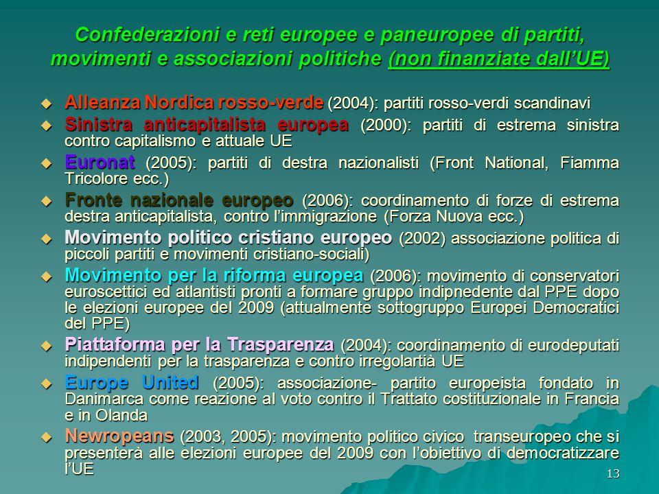 13 Confederazioni e reti europee e paneuropee di partiti, movimenti e associazioni politiche (non finanziate dall'UE)  Alleanza Nordica rosso-verde (2004): partiti rosso-verdi scandinavi  Sinistra anticapitalista europea (2000): partiti di estrema sinistra contro capitalismo e attuale UE  Euronat (2005): partiti di destra nazionalisti (Front National, Fiamma Tricolore ecc.)  Fronte nazionale europeo (2006): coordinamento di forze di estrema destra anticapitalista, contro l'immigrazione (Forza Nuova ecc.)  Movimento politico cristiano europeo (2002) associazione politica di piccoli partiti e movimenti cristiano-sociali)  Movimento per la riforma europea (2006): movimento di conservatori euroscettici ed atlantisti pronti a formare gruppo indipnedente dal PPE dopo le elezioni europee del 2009 (attualmente sottogruppo Europei Democratici del PPE)  Piattaforma per la Trasparenza (2004): coordinamento di eurodeputati indipendenti per la trasparenza e contro irregolartià UE  Europe United (2005): associazione- partito europeista fondato in Danimarca come reazione al voto contro il Trattato costituzionale in Francia e in Olanda  Newropeans (2003, 2005): movimento politico civico transeuropeo che si presenterà alle elezioni europee del 2009 con l'obiettivo di democratizzare l'UE