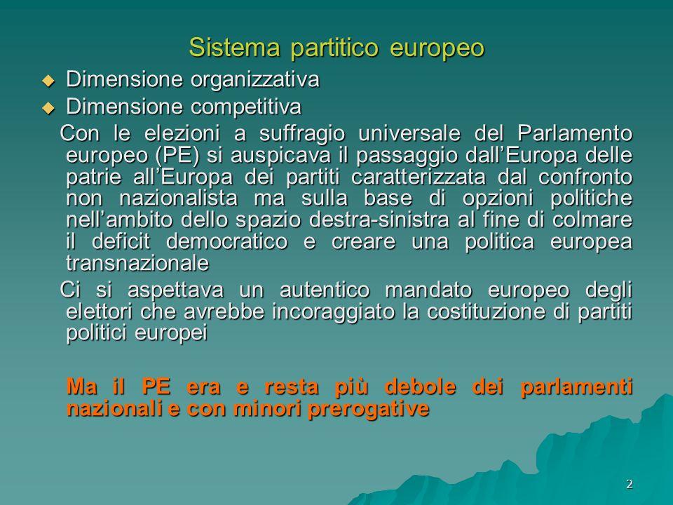 2 Sistema partitico europeo  Dimensione organizzativa  Dimensione competitiva Con le elezioni a suffragio universale del Parlamento europeo (PE) si auspicava il passaggio dall'Europa delle patrie all'Europa dei partiti caratterizzata dal confronto non nazionalista ma sulla base di opzioni politiche nell'ambito dello spazio destra-sinistra al fine di colmare il deficit democratico e creare una politica europea transnazionale Con le elezioni a suffragio universale del Parlamento europeo (PE) si auspicava il passaggio dall'Europa delle patrie all'Europa dei partiti caratterizzata dal confronto non nazionalista ma sulla base di opzioni politiche nell'ambito dello spazio destra-sinistra al fine di colmare il deficit democratico e creare una politica europea transnazionale Ci si aspettava un autentico mandato europeo degli elettori che avrebbe incoraggiato la costituzione di partiti politici europei Ci si aspettava un autentico mandato europeo degli elettori che avrebbe incoraggiato la costituzione di partiti politici europei Ma il PE era e resta più debole dei parlamenti nazionali e con minori prerogative Ma il PE era e resta più debole dei parlamenti nazionali e con minori prerogative