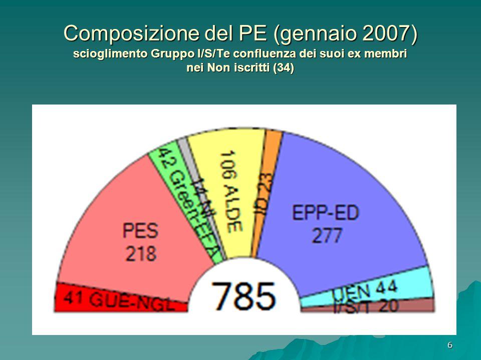 6 Composizione del PE (gennaio 2007) scioglimento Gruppo I/S/Te confluenza dei suoi ex membri nei Non iscritti (34)