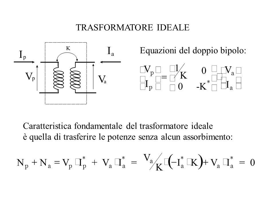 TRASFORMATORE IDEALE Equazioni del doppio bipolo: V I 1 K 0 0-K V I p p * a a                     Caratteristica fondamentale del trasformatore ideale è quella di trasferire le potenze senza alcun assorbimento:   NNVI + VI = V K IKVI = 0 papp * aa * a a * aa * 