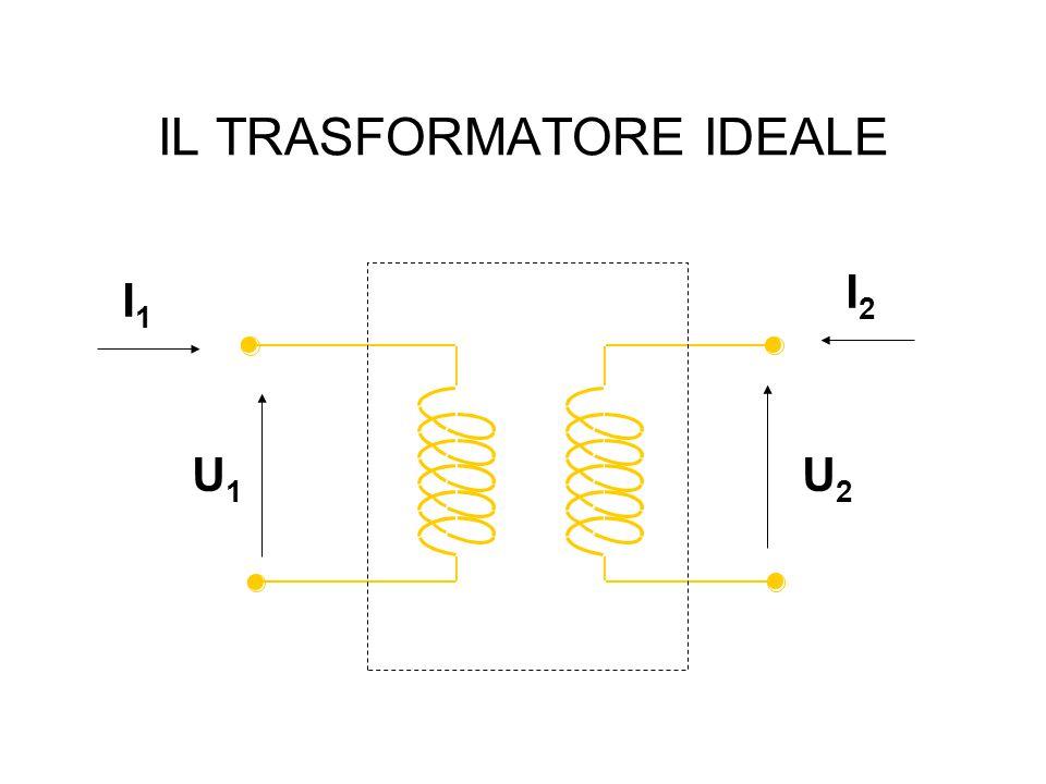 IL TRASFORMATORE IDEALE I1I1 I2I2 U2U2 U1U1