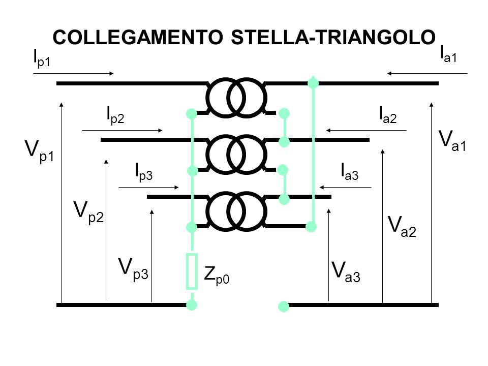 COLLEGAMENTO STELLA-TRIANGOLO Z p0 V p2 V p3 V a1 V a2 V a3 V p1 I p2 I p3 I a1 I a2 I a3 I p1