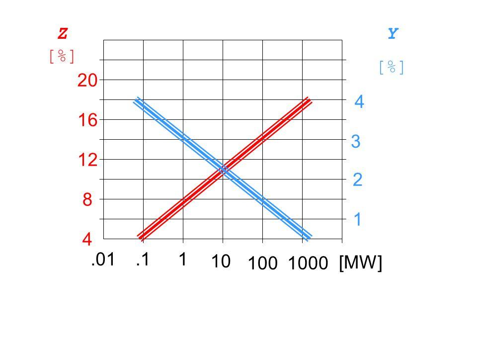 .01.11 10 100 1000 [MW] 4 8 12 16 20 1 2 3 4 Z [%] Y [%]