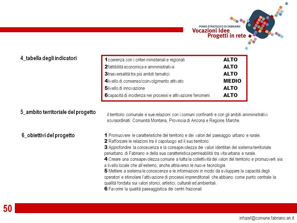 50 infopsf@comune.fabriano.an.it 5_ambito territoriale del progetto 6_obiettivi del progetto il territorio comunale e sue relazioni con i comuni confinanti e con gli ambiti amministrativi sovraordinati: Comunità Montana, Provincia di Ancona e Regione Marche.