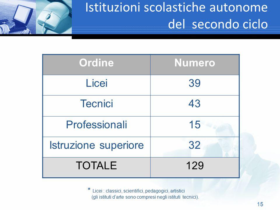 15 Istituzioni scolastiche autonome del secondo ciclo OrdineNumero Licei39 Tecnici43 Professionali15 Istruzione superiore32 TOTALE129 * Licei : classi