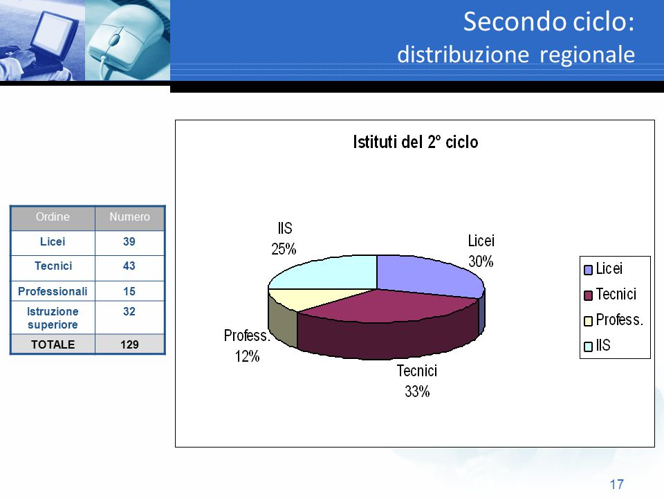 17 Secondo ciclo: distribuzione regionale OrdineNumero Licei39 Tecnici43 Professionali15 Istruzione superiore 32 TOTALE129
