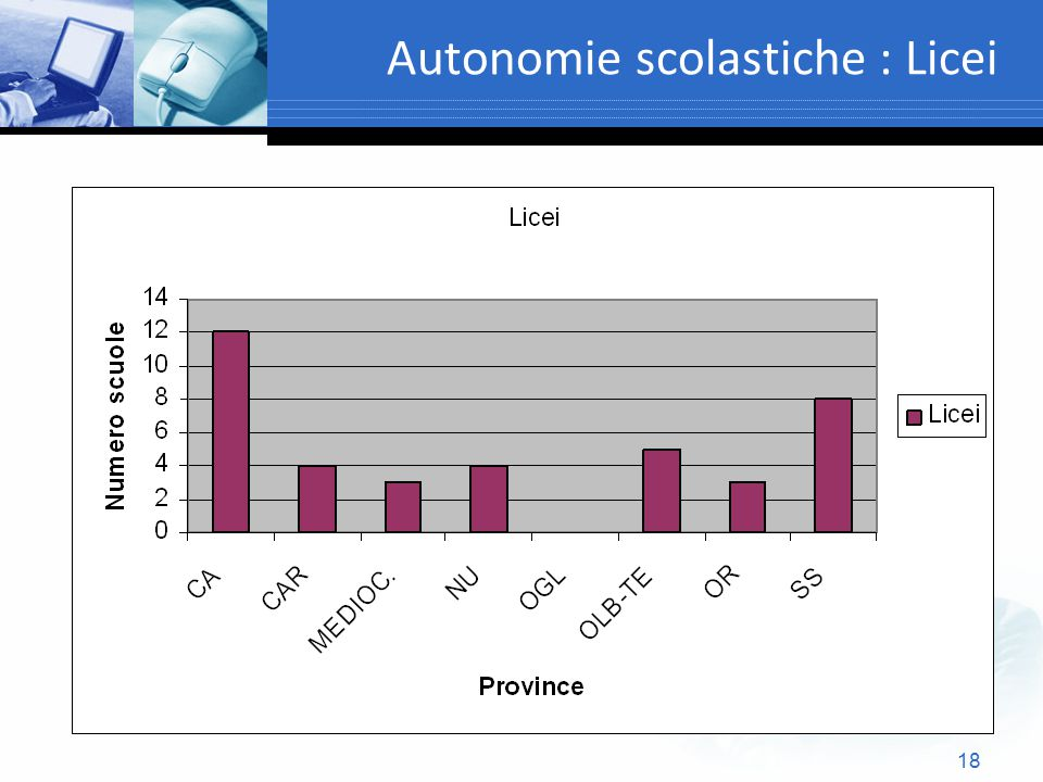 18 Autonomie scolastiche : Licei