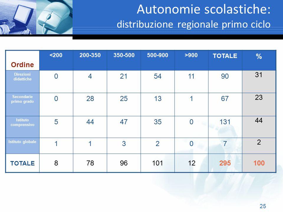 25 Autonomie scolastiche: distribuzione regionale primo ciclo Text Ordine <200200-350350-500500-900>900 TOTALE % Direzioni didattiche 0421541190 31 Se