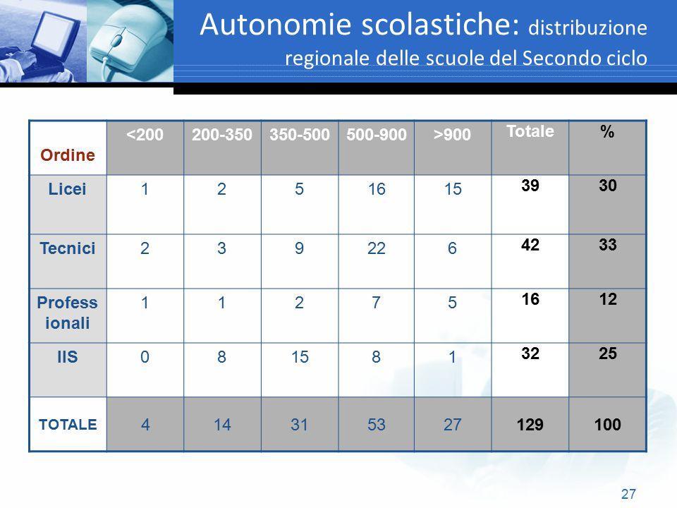 27 Autonomie scolastiche: distribuzione regionale delle scuole del Secondo ciclo Text Ordine <200200-350350-500500-900>900 Totale% Licei1251615 3930 T