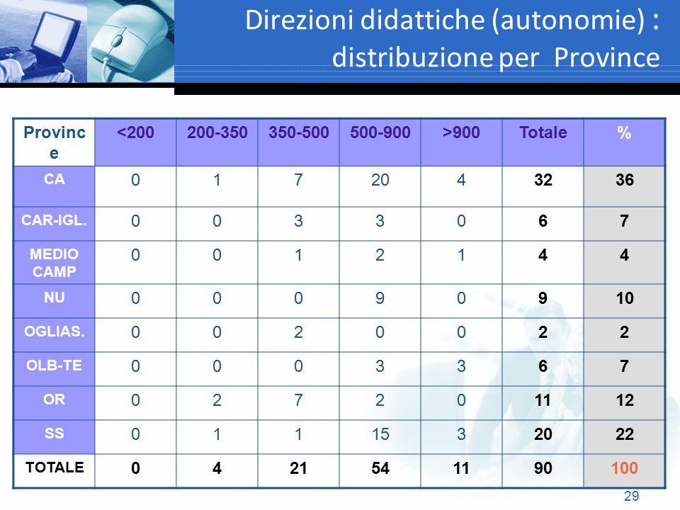 29 Direzioni didattiche (autonomie) : distribuzione per Province Provinc e <200200-350350-500500-900>900Totale% CA 0172043236 CAR-IGL. 0033067 MEDIO C