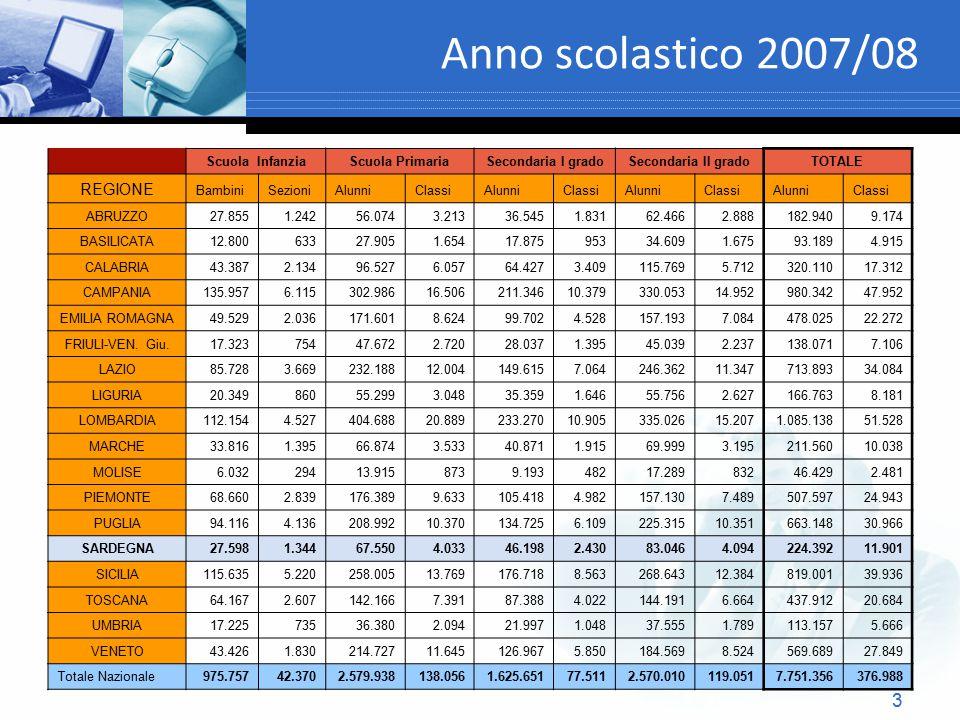 3 Anno scolastico 2007/08 Scuola InfanziaScuola PrimariaSecondaria I gradoSecondaria II gradoTOTALE REGIONE BambiniSezioniAlunniClassiAlunniClassiAlun
