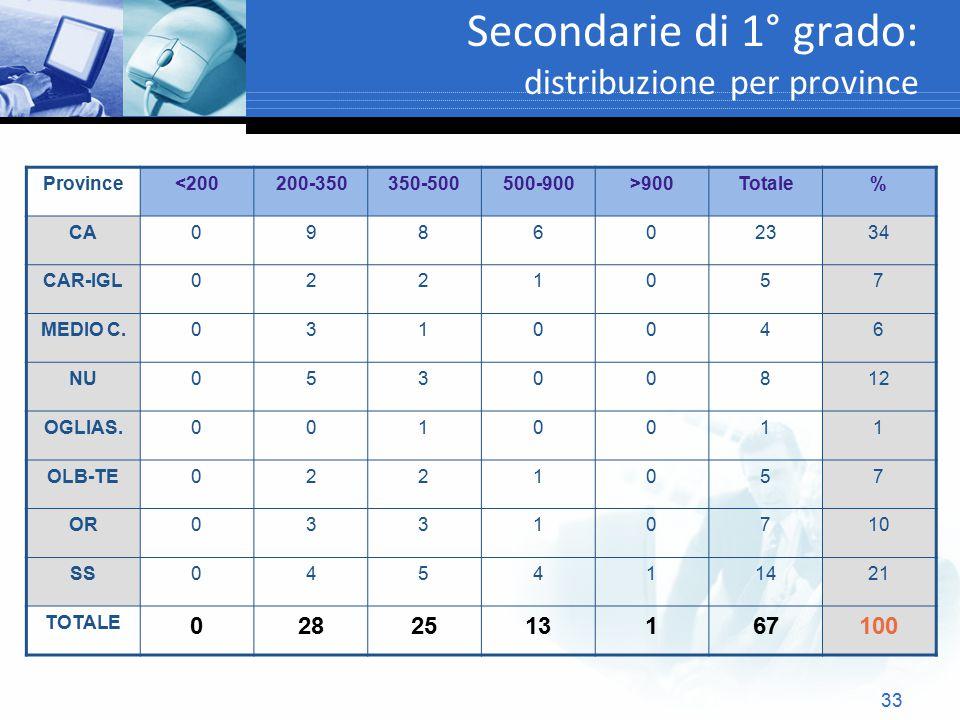 33 Secondarie di 1° grado: distribuzione per province Province<200200-350350-500500-900>900Totale% CA098602334 CAR-IGL0221057 MEDIO C.0310046 NU053008