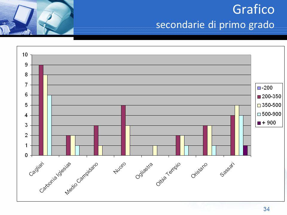 34 Grafico secondarie di primo grado