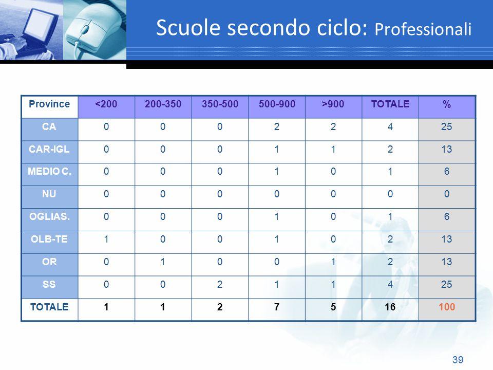 39 Scuole secondo ciclo: Professionali Province<200200-350350-500500-900>900TOTALE% CA00022425 CAR-IGL00011213 MEDIO C.0001016 NU0000000 OGLIAS.000101