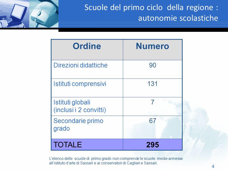 5 Scuole del primo ciclo della regione : autonomie scolastiche OrdineNumero Direzioni didattiche 90 Istituti comprensivi 131 Istituti globali (inclusi i 2 convitti) 7 Secondarie primo grado 67 TOTALE295 L'elenco delle scuole di primo grado non comprende le scuole medie annesse all'istituto d'arte di Sassari e ai conservatori di Cagliari e Sassari.