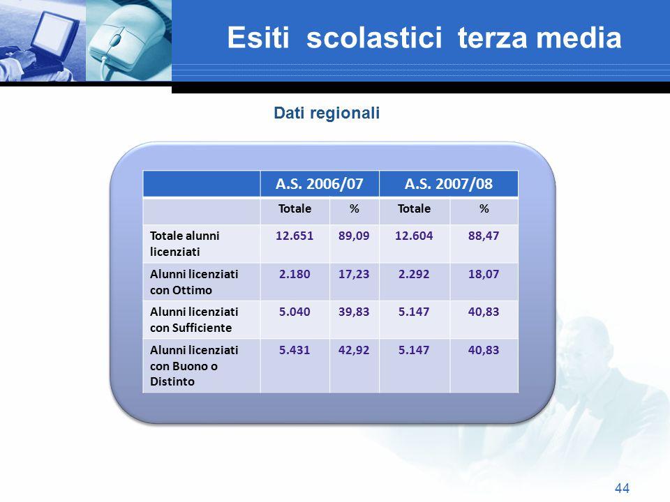 44 Esiti scolastici terza media A.S. 2006/07A.S. 2007/08 Totale% % Totale alunni licenziati 12.65189,0912.60488,47 Alunni licenziati con Ottimo 2.1801