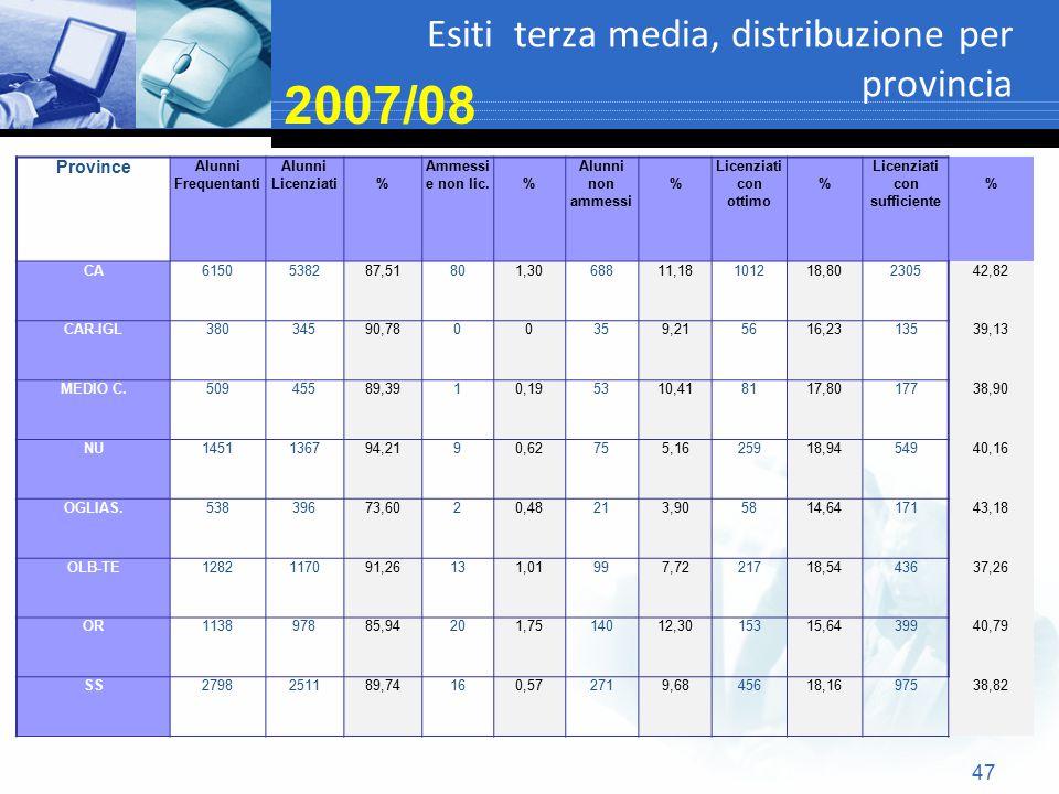 Esiti terza media, distribuzione per provincia 47 2007/08 Province Alunni Frequentanti Alunni Licenziati% Ammessi e non lic.% Alunni non ammessi % Lic