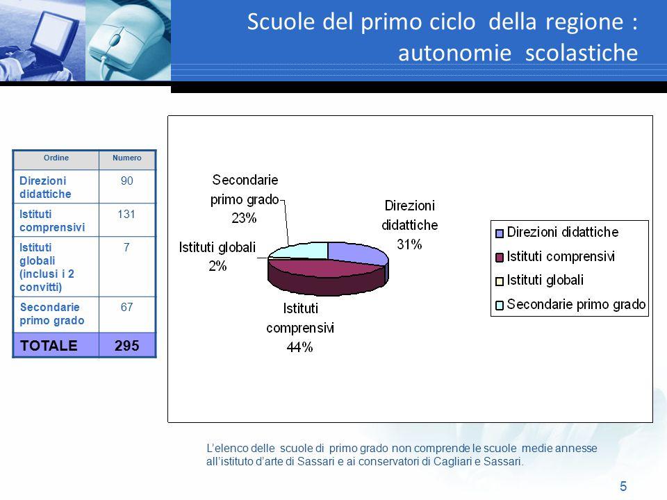 5 Scuole del primo ciclo della regione : autonomie scolastiche OrdineNumero Direzioni didattiche 90 Istituti comprensivi 131 Istituti globali (inclusi