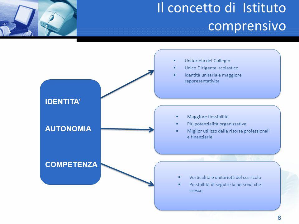 6 Il concetto di Istituto comprensivo  Unitarietà del Collegio  Unico Dirigente scolastico  Identità unitaria e maggiore rappresentatività IDENTITA