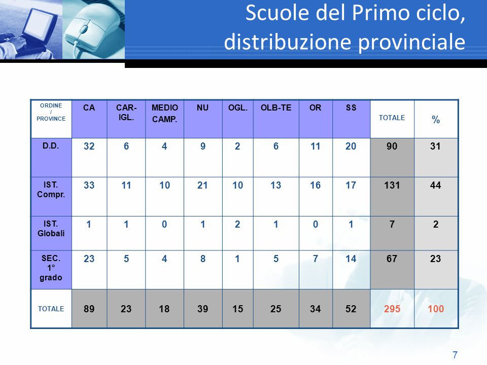 7 Scuole del Primo ciclo, distribuzione provinciale ORDINE / PROVINCE CACAR- IGL. MEDIO CAMP. NUOGL.OLB-TEORSS TOTALE % D.D. 326492611209031 IST. Comp