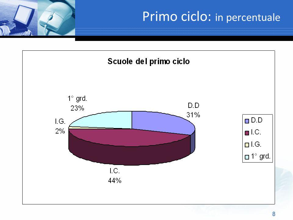 29 Direzioni didattiche (autonomie) : distribuzione per Province Provinc e <200200-350350-500500-900>900Totale% CA 0172043236 CAR-IGL.