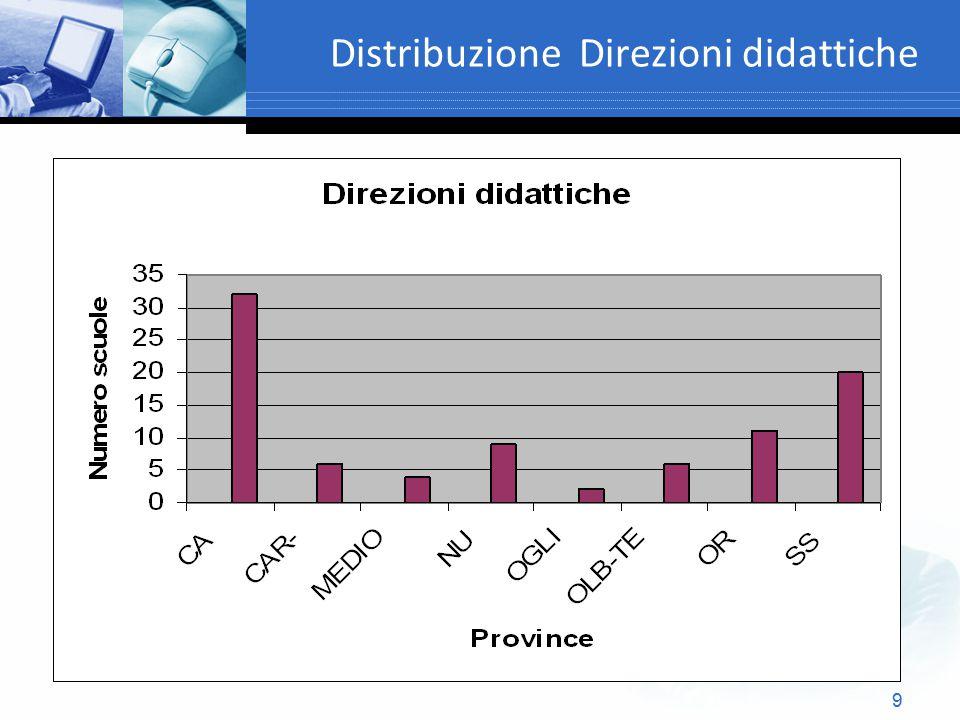 9 Distribuzione Direzioni didattiche