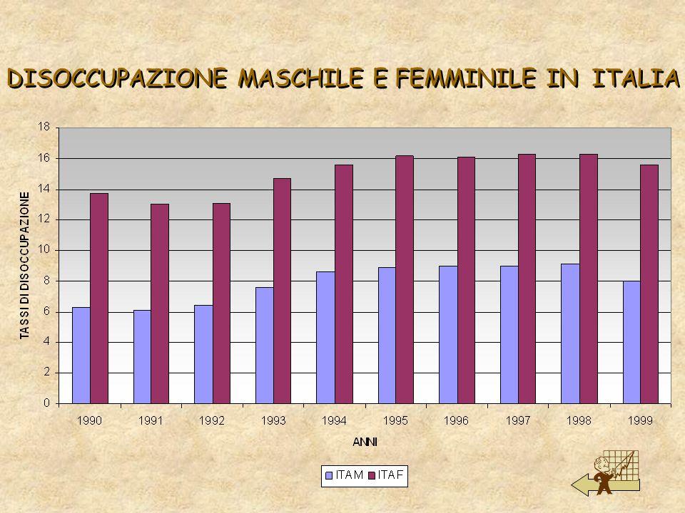 DISOCCUPAZIONE MASCHILE E FEMMINILE IN ITALIA