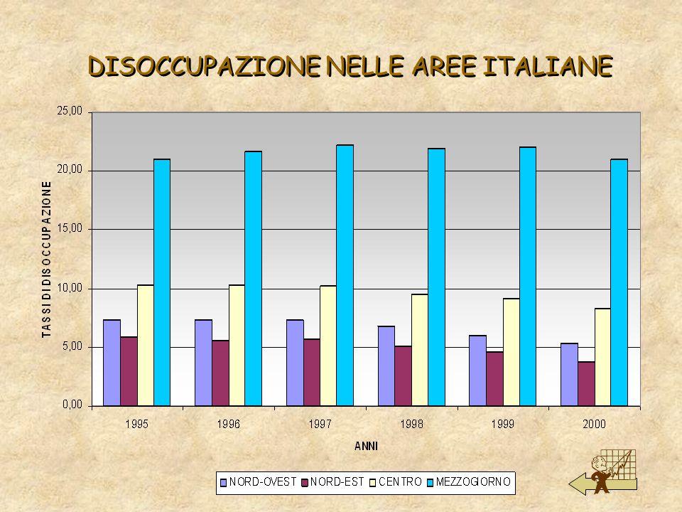 DISOCCUPAZIONE NELLE AREE ITALIANE
