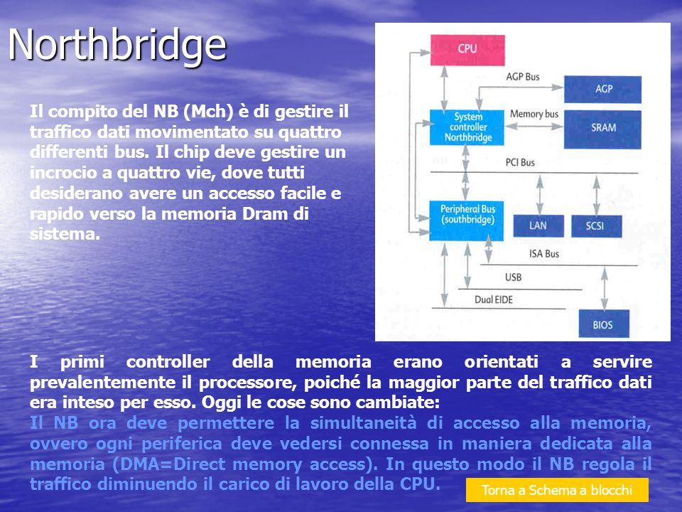 Il compito del NB (Mch) è di gestire il traffico dati movimentato su quattro differenti bus. Il chip deve gestire un incrocio a quattro vie, dove tutt