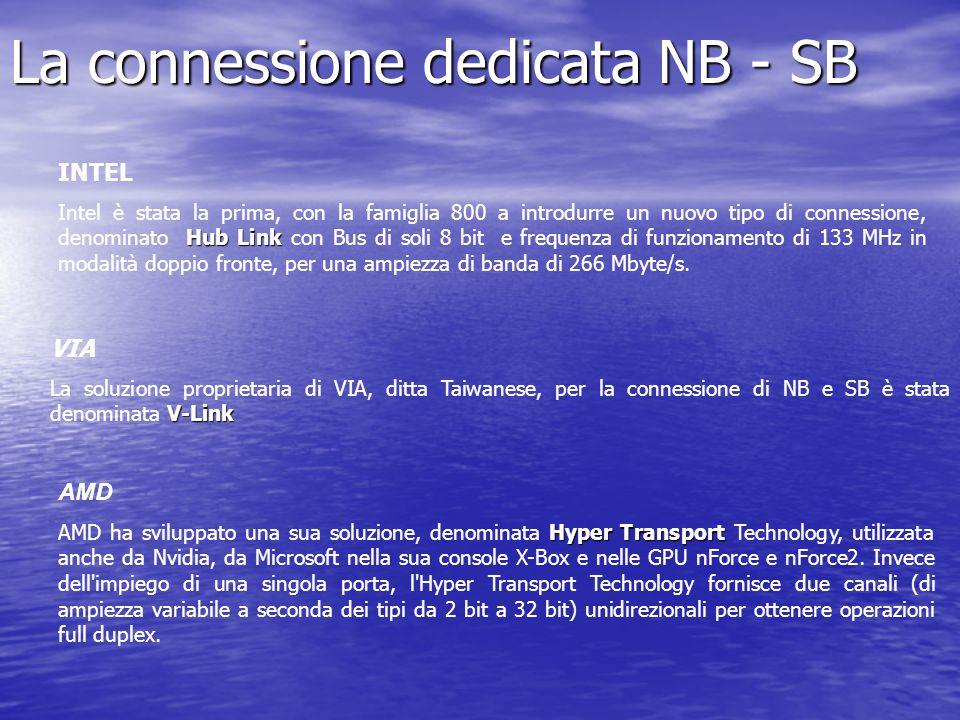 La connessione dedicata NB - SB INTEL Hub Link Intel è stata la prima, con la famiglia 800 a introdurre un nuovo tipo di connessione, denominato Hub L