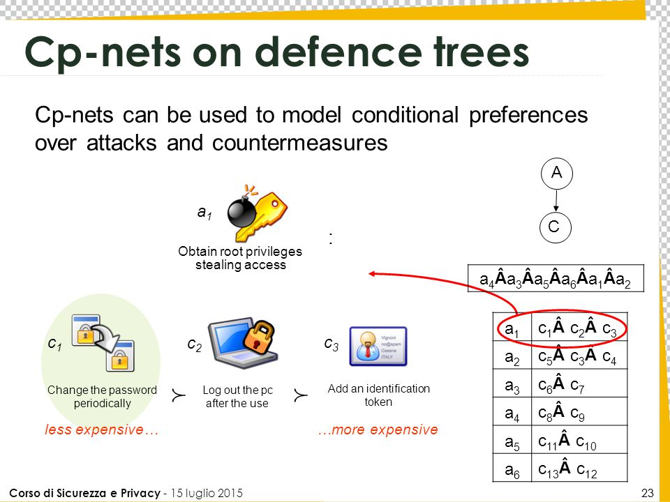 Corso di Sicurezza e Privacy - 15 luglio 2015 23 Cp-nets can be used to model conditional preferences over attacks and countermeasures Cp-nets on defe