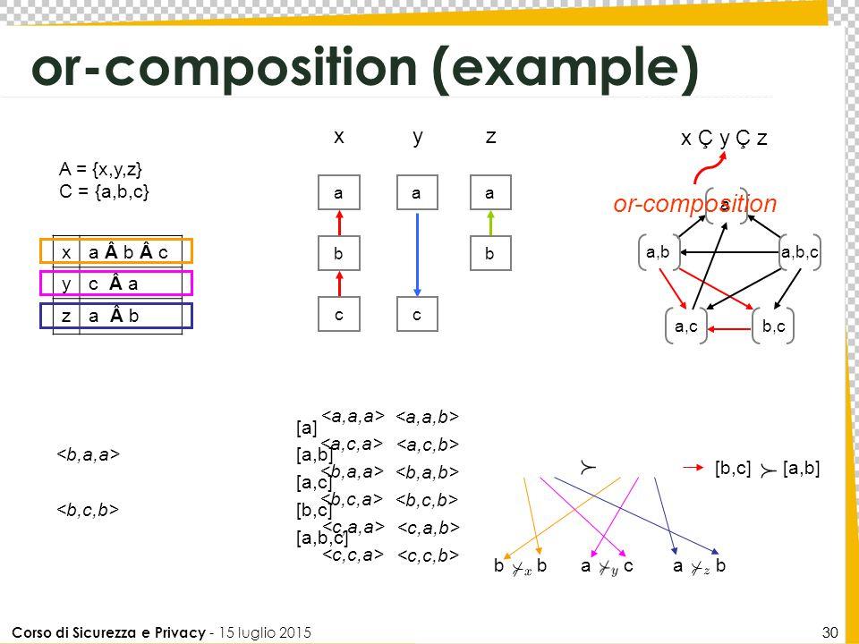 Corso di Sicurezza e Privacy - 15 luglio 2015 30 or-composition (example) x Ç y Ç z a b c x c a y a b z a,b,c b,c a a,b a,c xa b c yc a za b A = {x,y,z} C = {a,b,c} b a ca b [b,c] [a,b] [a] [a,b] [a,c] [b,c] [a,b,c] or-composition