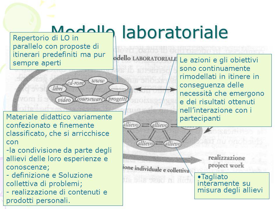11 Modello laboratoriale Materiale didattico variamente confezionato e finemente classificato, che si arricchisce con -la condivisione da parte degli
