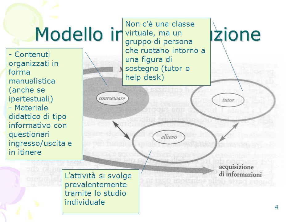 5 Modello in autoistruzione Basato sull'insegnamento Trasferimento dei contenuti attraverso interazione verticale esperto-allievo