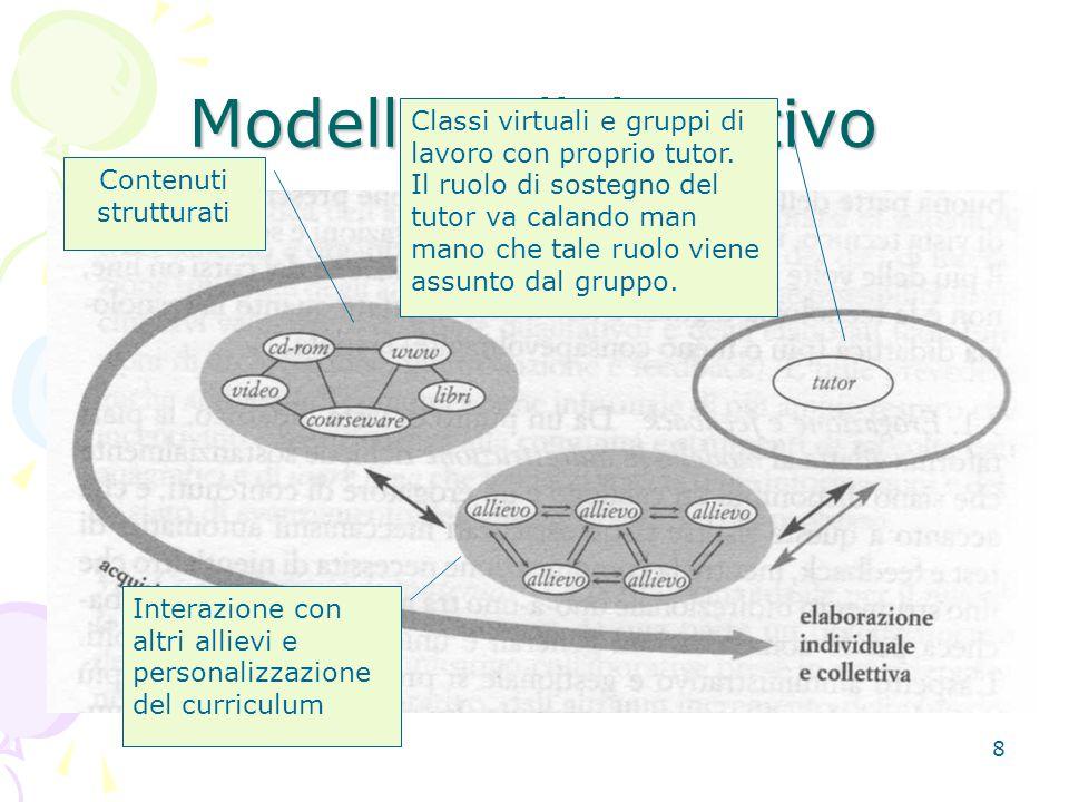29 Alcune caratteristiche dei PLEs Informal Learning Apprendiamo in diversi modi e contesti.