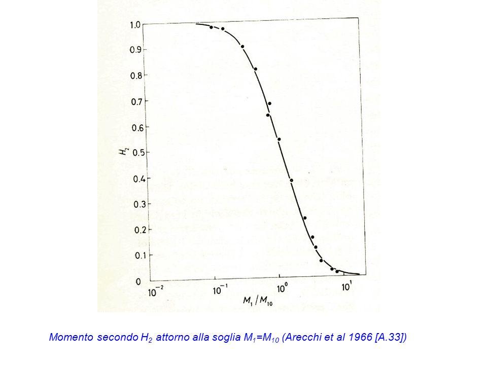 Momento secondo H 2 attorno alla soglia M 1 =M 10 (Arecchi et al 1966 [A.33])