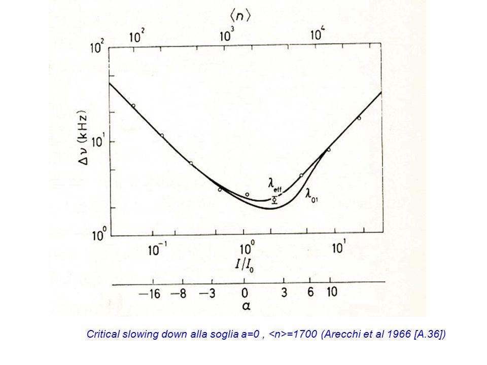 Critical slowing down alla soglia a=0, =1700 (Arecchi et al 1966 [A.36])