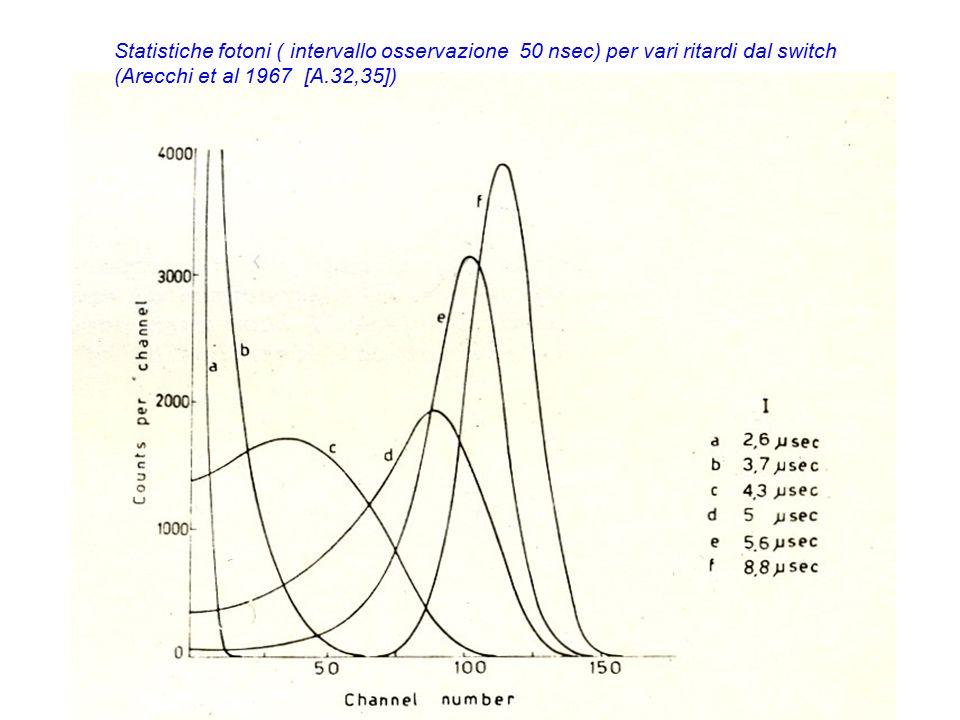 Statistiche fotoni ( intervallo osservazione 50 nsec) per vari ritardi dal switch (Arecchi et al 1967 [A.32,35])