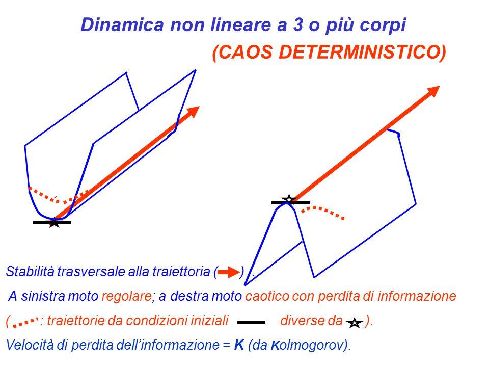 Dinamica non lineare a 3 o più corpi (CAOS DETERMINISTICO) Stabilità trasversale alla traiettoria ( ).