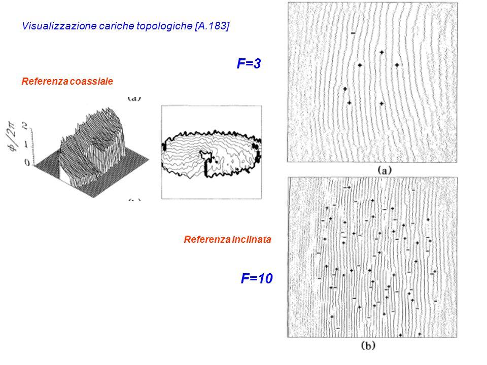 Visualizzazione cariche topologiche [A.183] F=3 F=10 Referenza coassiale Referenza inclinata
