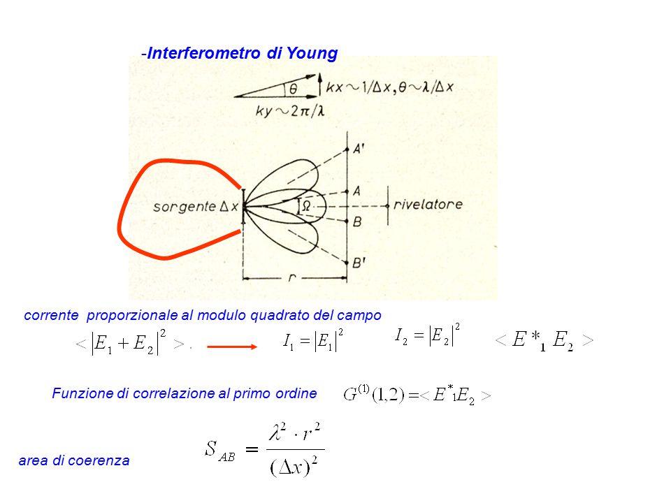 -Interferometro di Young area di coerenza corrente proporzionale al modulo quadrato del campo Funzione di correlazione al primo ordine