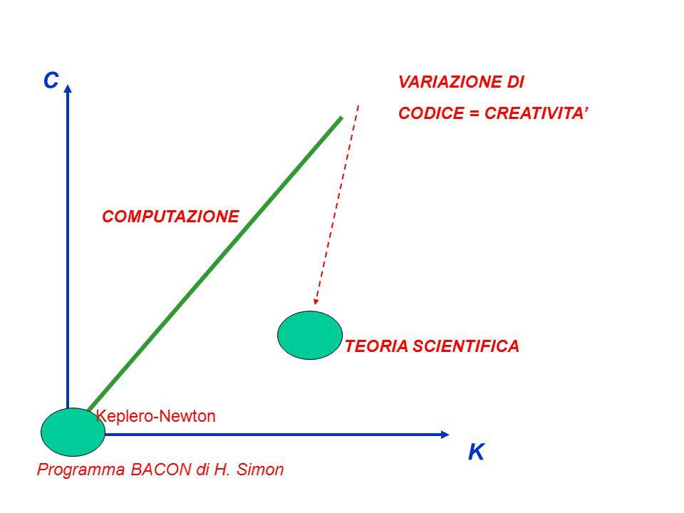 K C COMPUTAZIONE TEORIA SCIENTIFICA VARIAZIONE DI CODICE = CREATIVITA' Programma BACON di H.
