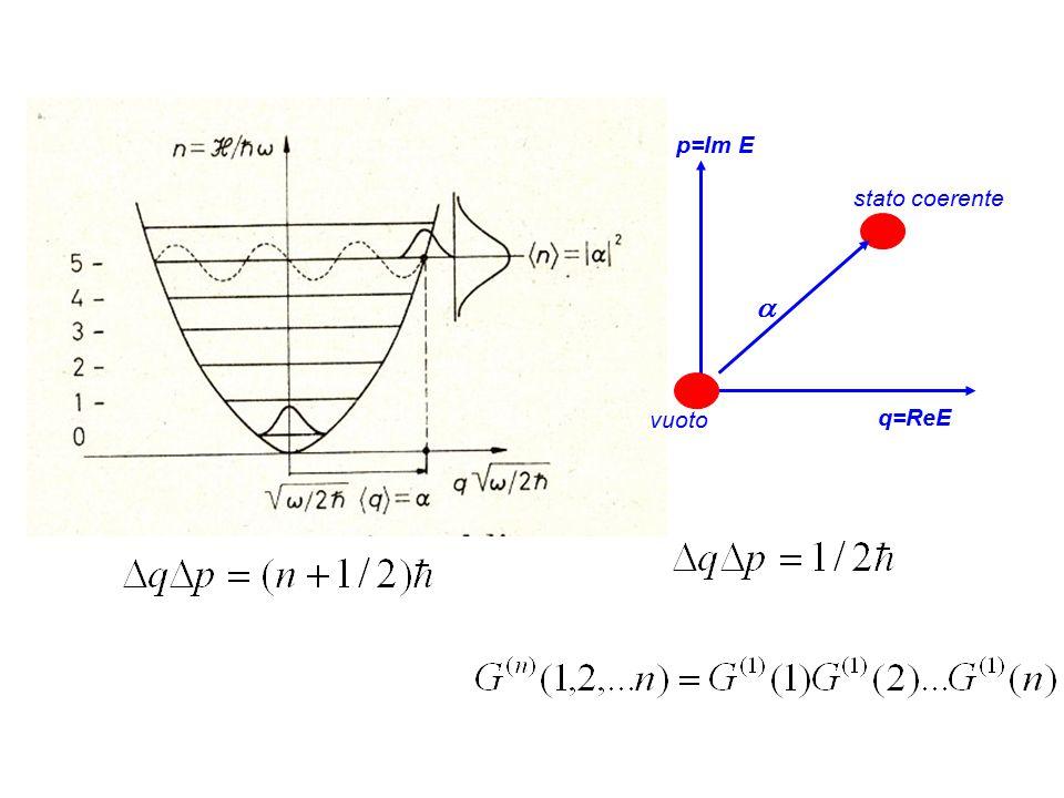 q=ReE p=Im E  vuoto stato coerente