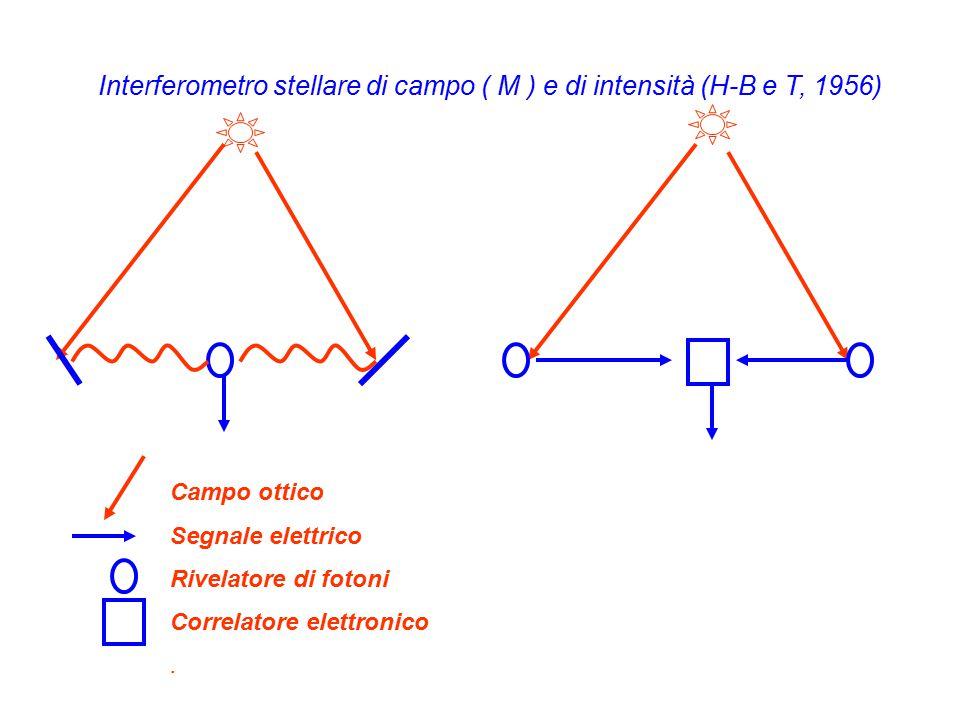 Campo ottico Segnale elettrico Rivelatore di fotoni Correlatore elettronico.